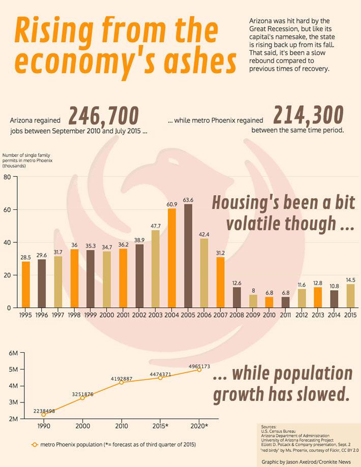 Phoenix economy infographic