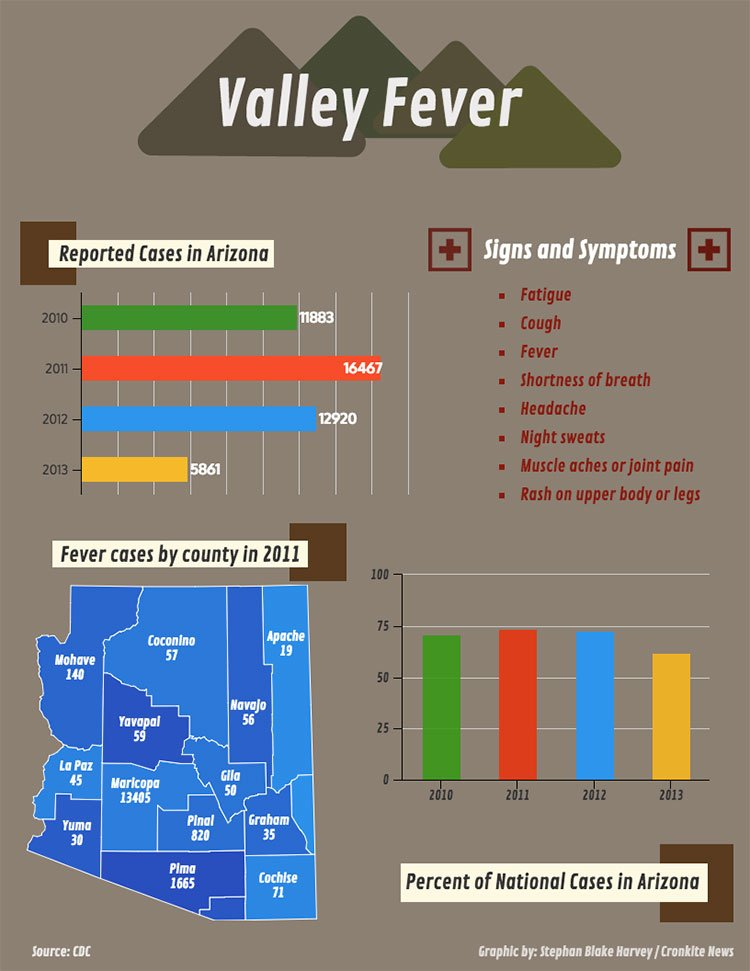 Valley Fever Graphic