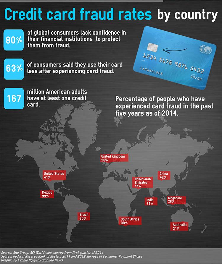 emv infographic