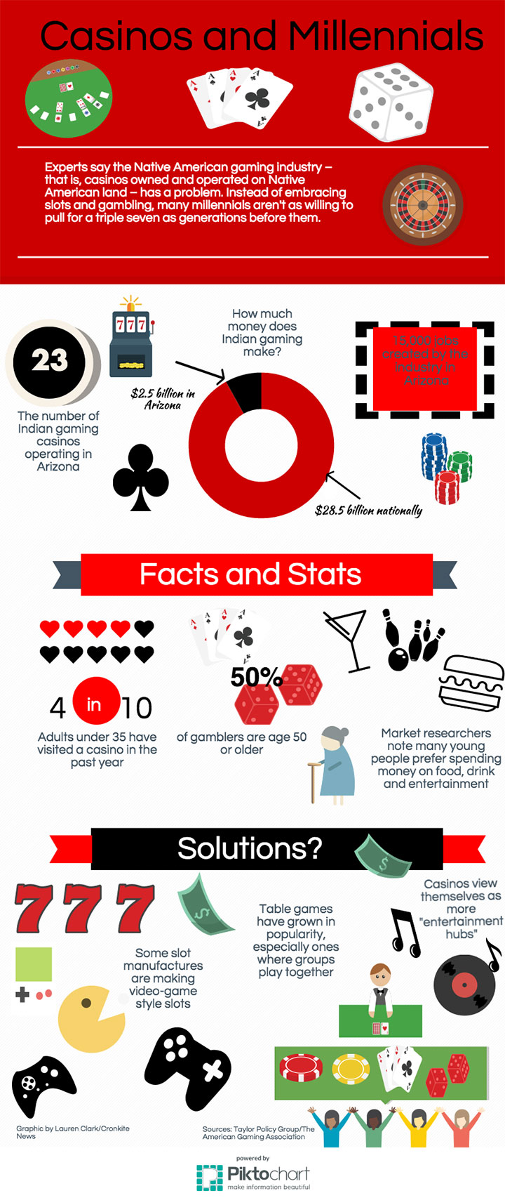 Mill.and-Casions-Infograph-720