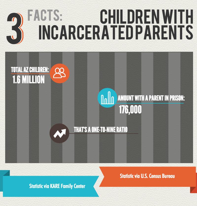 incarcerated parents graphic