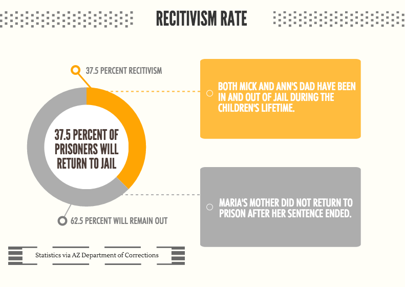 recitivism graphic