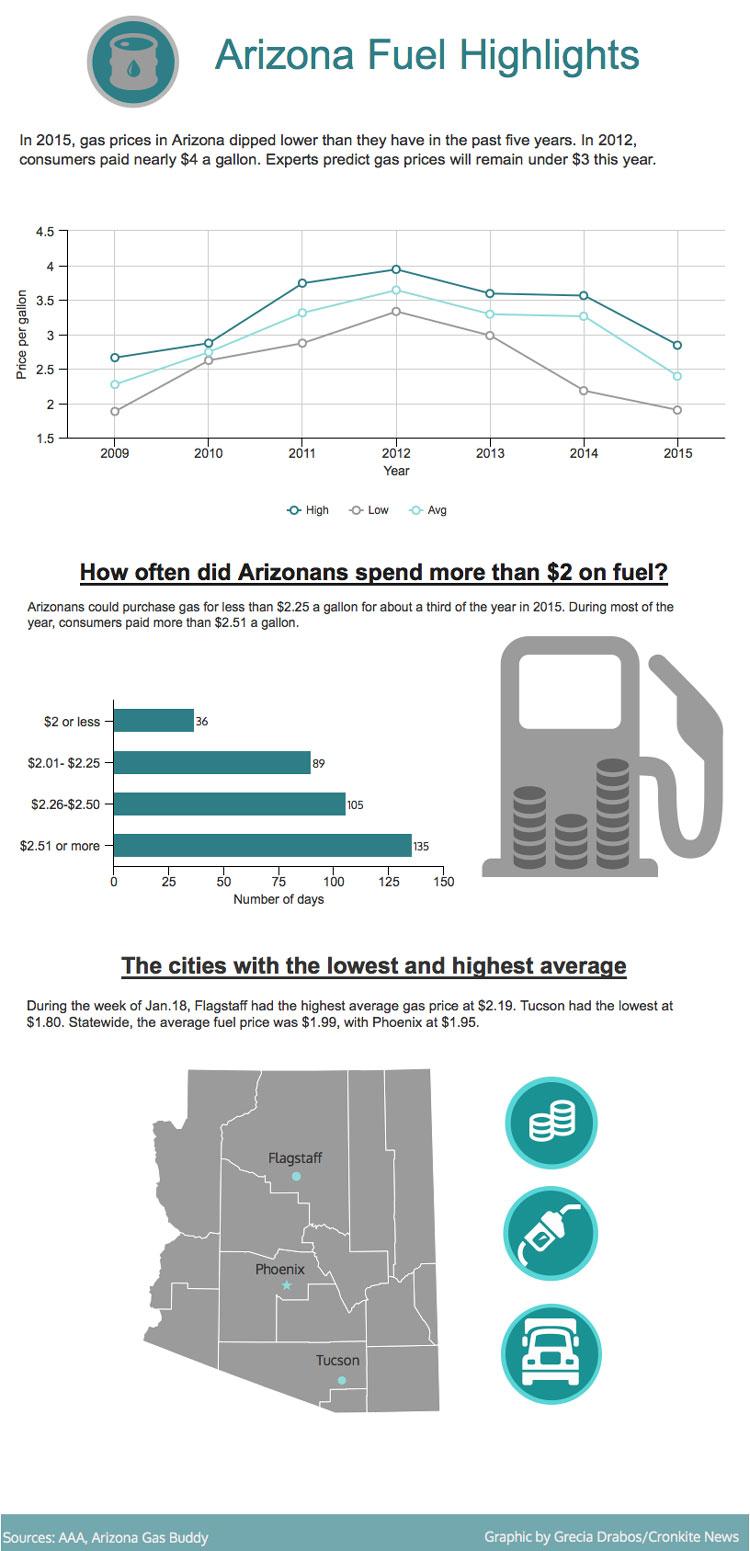 Graphic of Arizona Fuel Highlights.