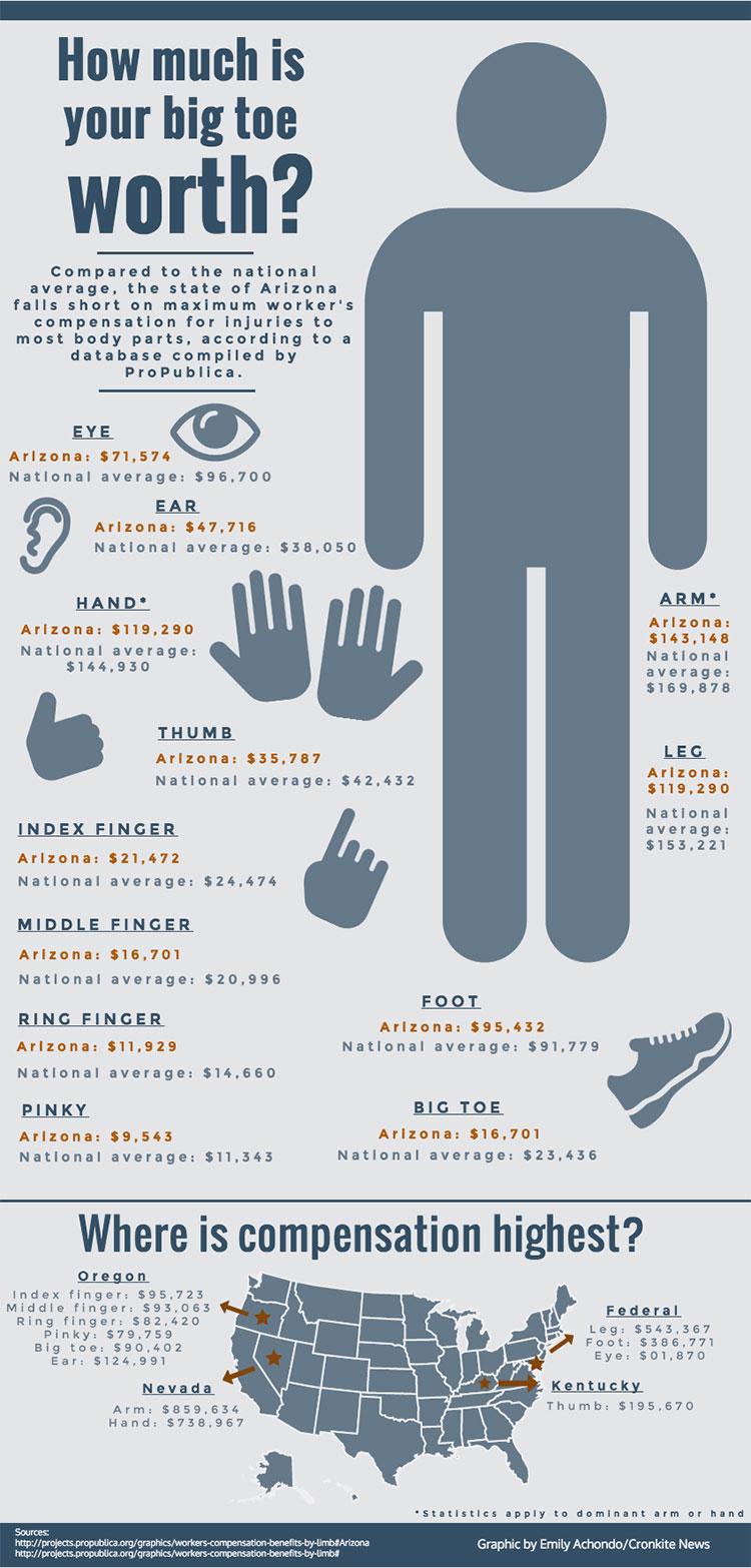 Worker's compensation graphic