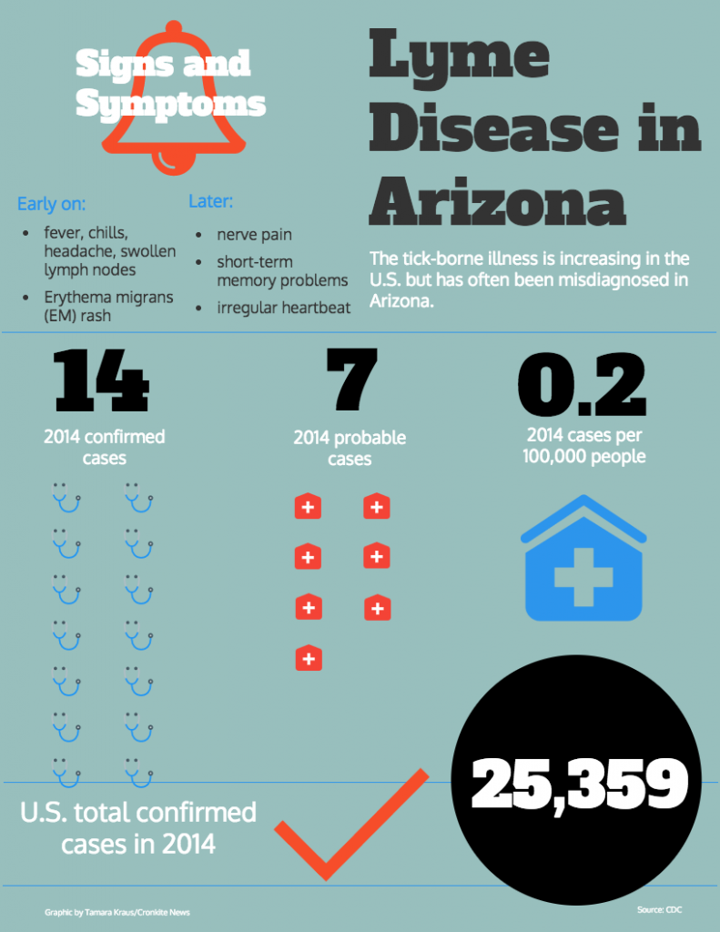 lyme disease graphic