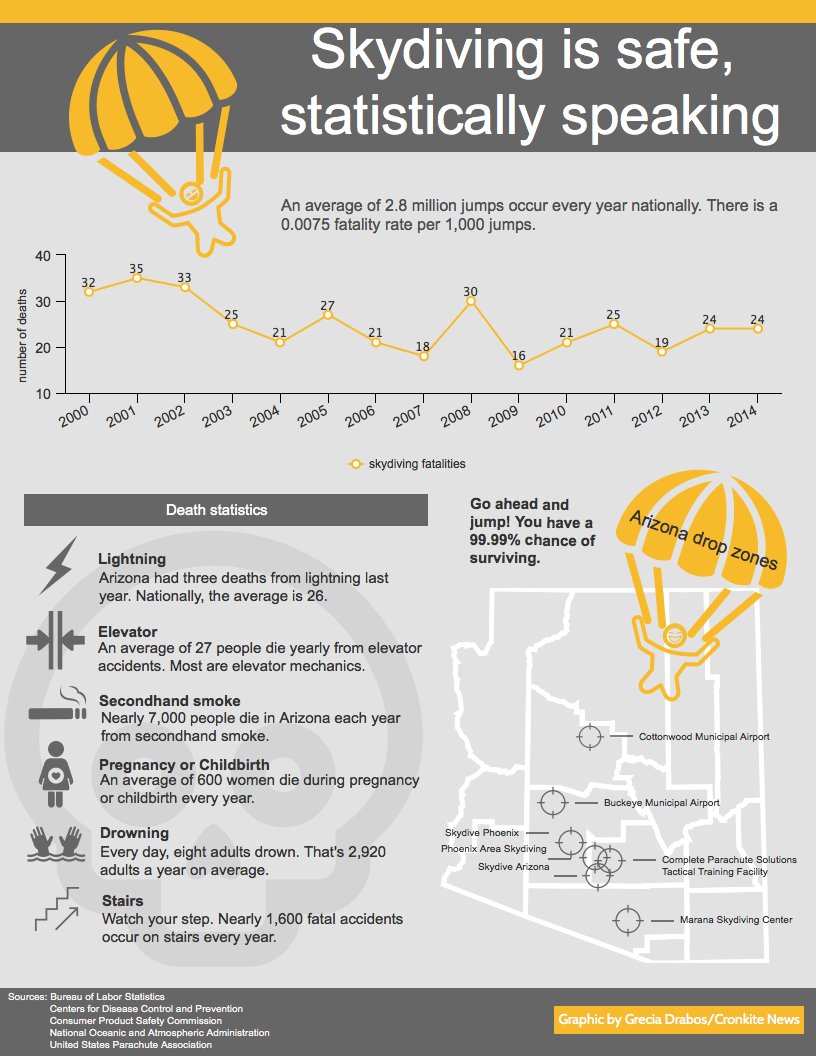 Graphic on skydiving statistics