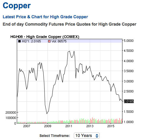 Copper has steadily declined in commodities trading in recent years, closing Wednesday on the Nasdaq at just over $2.01. But industry officials are taking the long view.