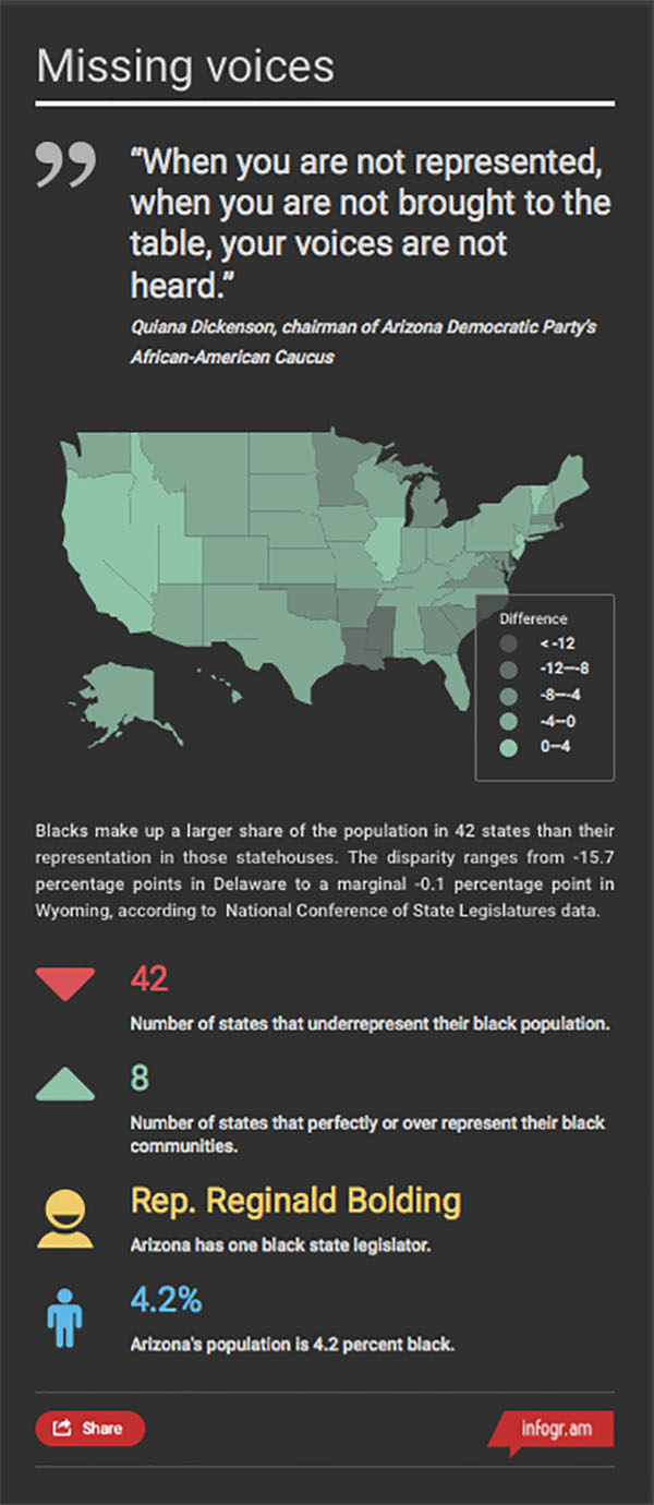 Arizona was one of 42 states in 2015 where blacks were underrepresented in the legislature compared to their share of the overall population. Click on the graphic for an interactive map with the state-by-state numbers.