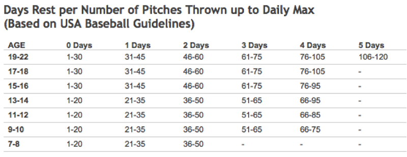 pitchesguidelines-800
