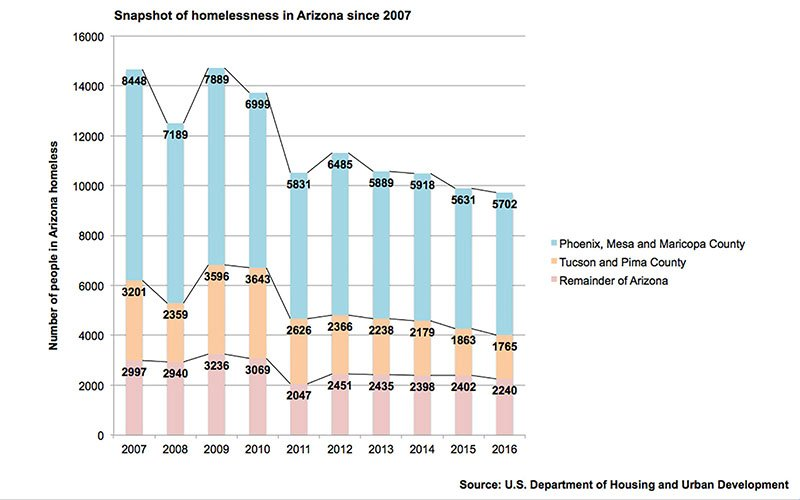 The U.S. Department of Housing and Urban Development takes an annual snapshot of the nation's homeless population, which is falling both nationally and in Arizona, according to the latest snapshot.