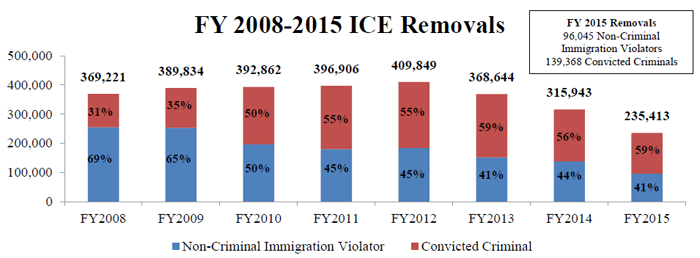 Deportations under the Obama administration have topped 2.5 million, according to U.S. Immigrations and Customs Enforcement. (Chart courtesy Immigration and Customs Enforcement)