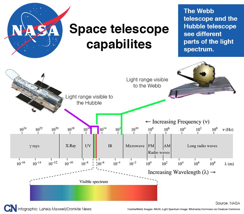 Infographic that illustrates the light spectrum range capability of the Hubble and Webb telescopes.  (Graphic by Lahela Maxwell/Cronkite News)