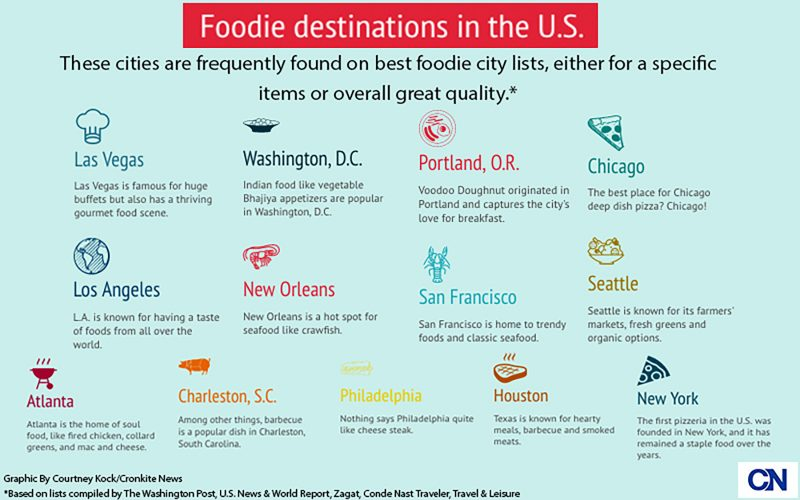 These cities are frequently found on best foodie city lists, either for a specific item or overall great quality.