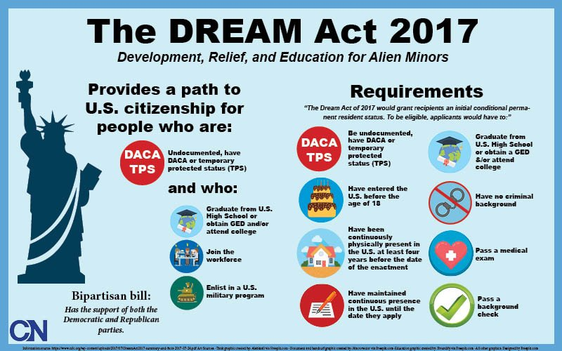 the objectives and impact of the dream act of 2001 in the united states The main objective of the act was to undermine the american communist the act facilitated entrance to the united states for daca and the dream act.