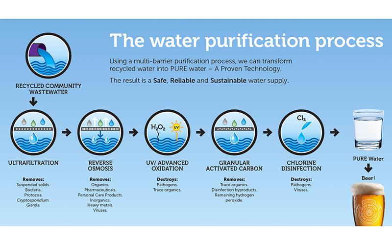 Water purification process