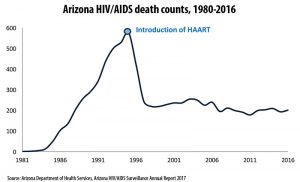 Arizona HIV/AIDS death counts, 1980-2016