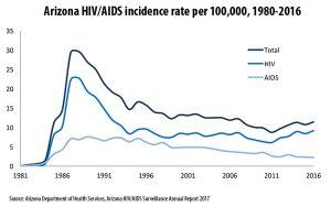 Arizona HIV/AIDS incidence rate per 100,000, 1980-2016
