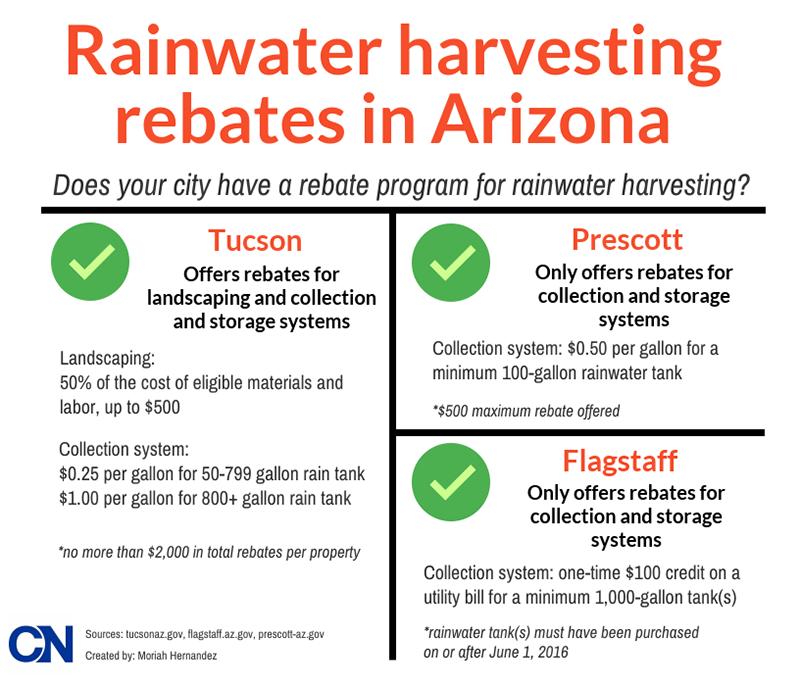 Arionza rainwater rebates