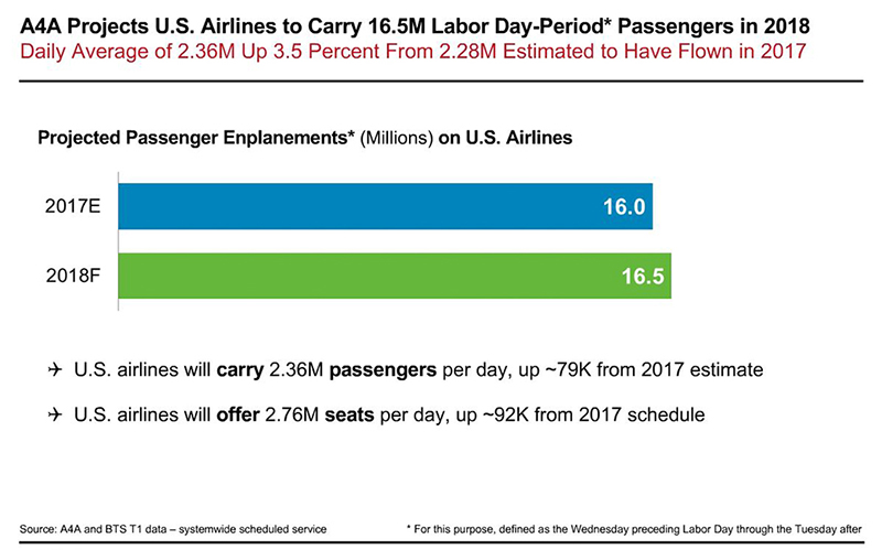 The Trade Group Airlines For America Said It Expects Number Of Fliers This Labor Day Holiday Which Measures From Wednesday To Tuesday Rise By